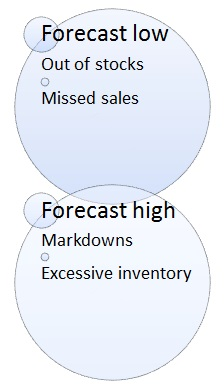 Walmart Demand Forecasting