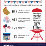 July_4th_Spending_062415