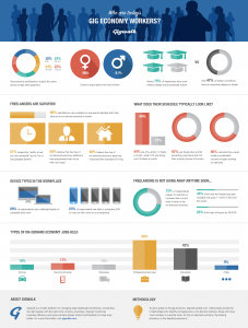 Who Are Todays Gig Economy Workers_Gigwalk Infographic