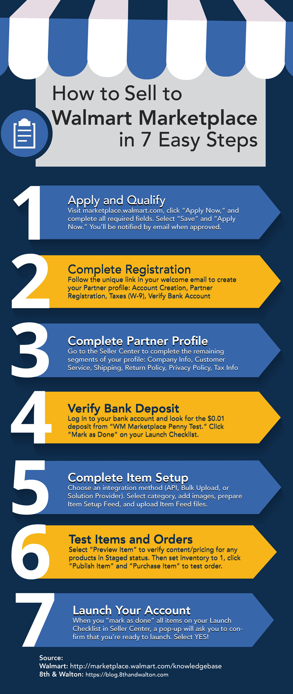 Heres An Overview Of The Process For How To Sell On Walmart Marketplace Feel Free To Share On Your Website With The Code Below